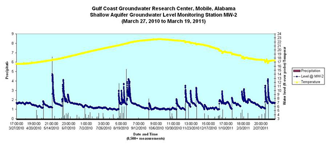 Gulf Coast Groundwater Research Shallow Aquifer Groundwater Level Monitoring March 27, 2010 to March 19, 2011