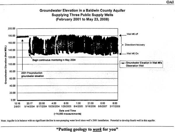Groundwater Elevation in Baldwin County Aquifer Supplying Three Public Supply Wells