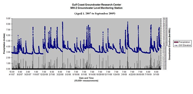 Gulf Coast Groundwater Research Center Groundwater Level Monitoring April 1, 2007 to September 2009