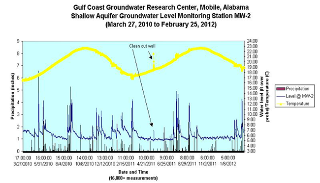 Gulf Coast Groundwater Shallow Aquifer Groundwater Level Monitoring March 27, 2010 to February 25, 2012