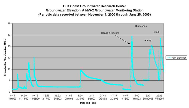Gulf Coast Groundwater Research Groundwater Elevation at MW-2 November 1, 2000 to June 25, 2005