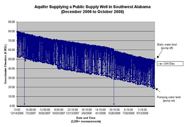 Aquifer Supplying a Public Supply Well in Southwest Alabama December 2006 to October 2008