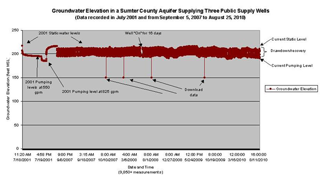 Groundwater Elevation in a Sumter County Aquifer Supplying Three Public Supply Wells July 2001 to August 2010