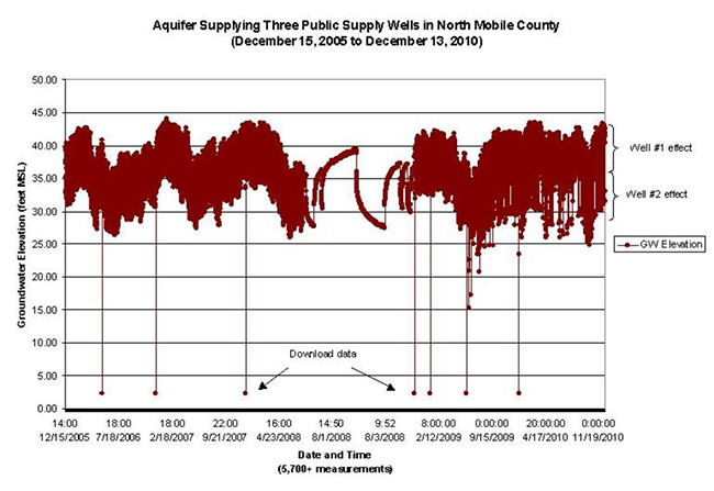 Aquifer Supplying Three Public Supply Wells December 15, 2005 to December 13, 2010