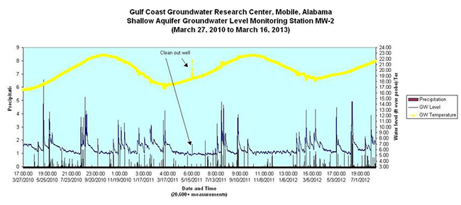 Two Years' Data on the Influence of Precipitation on the Surficial Aquifer