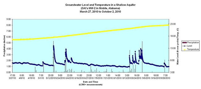 Groundwater Level and Temperature in a Shallow Aquifer March 27, 2010 to October 2, 2010